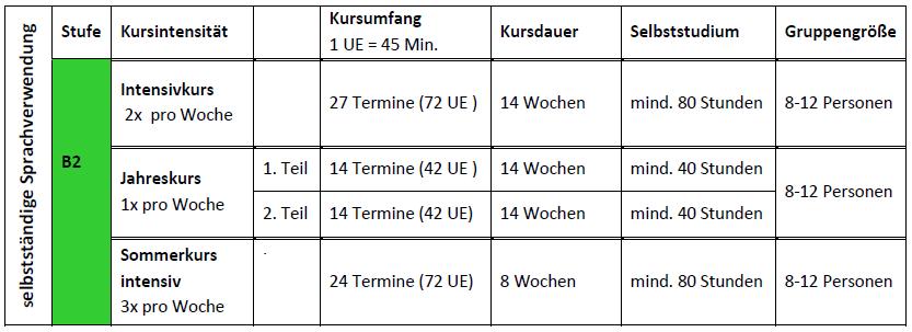 Kursinhalte Und Ziele Deutschstudio Salzburg